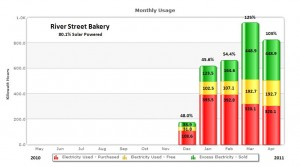 River Street Bakery solar generation graph