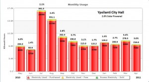 Ypsilanti City Hall solar generation graph