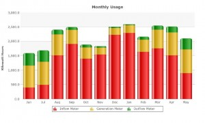Bakery Monthly Energy Chart