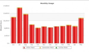 City Hall Monthly Energy Chart