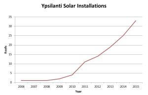 SolarYpsi_Graph